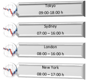 Forex Market Trading Session