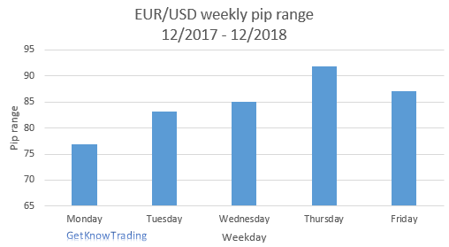 EURUSD analysis - weekly pip range