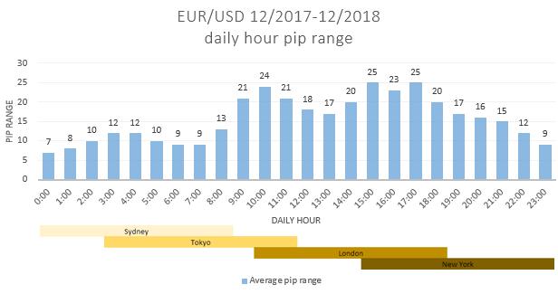 EURUSD daily average volatility