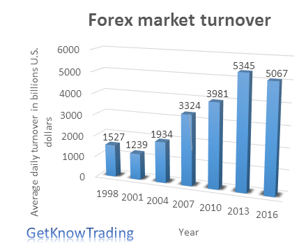Forex market average daily turnover