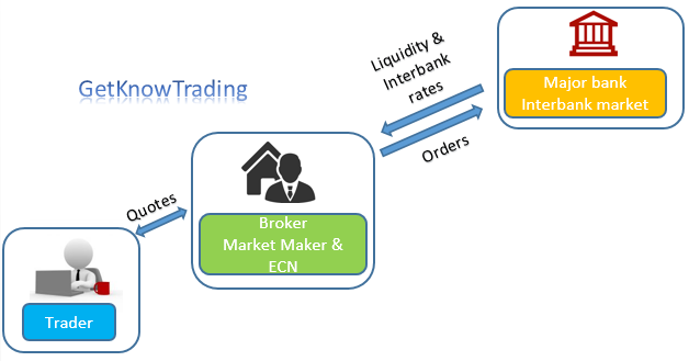 Forex broker process