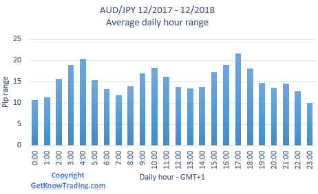 AUD/JPY analysis - daily pip range