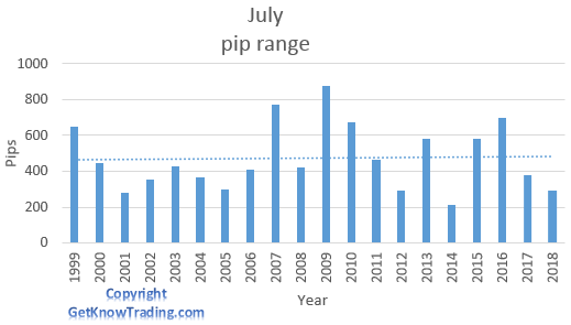 AUD/JPY analysis - July pip range