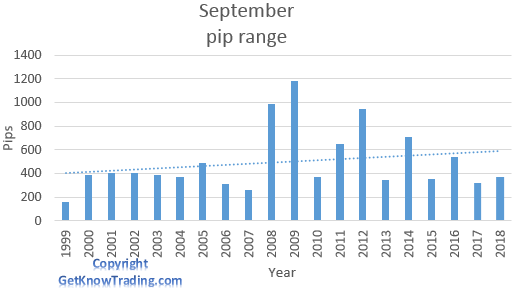 AUD/JPY analysis - September pip range