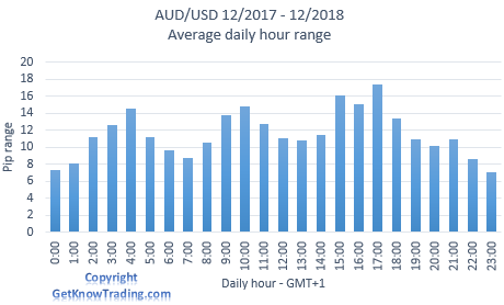 AUD/USD analysis - daily pip range