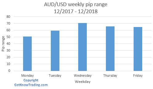 AUD/USD analysis - weekly pip range