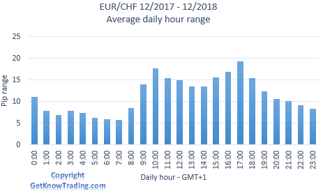 EUR/CHF analysis - daily pip range