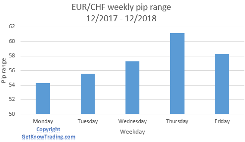 EUR/CHF analysis - weekly pip range