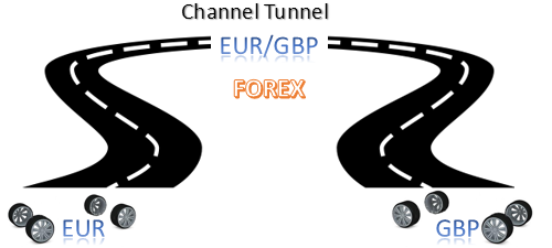 EUR/GBP analysis - Channel Tunnel