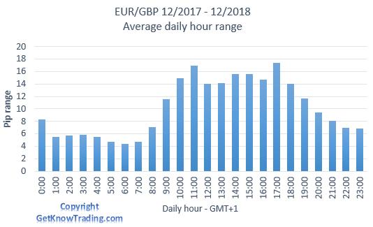 EUR/GBP analysis - daily pip range