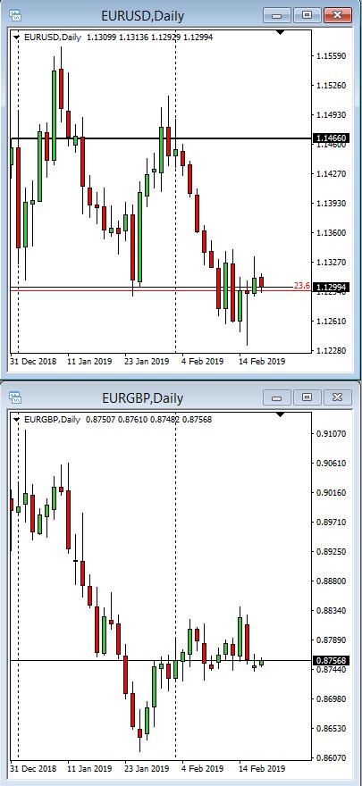 EUR/GBP Analysis - EUR/USD-EUR/GBP Correlation