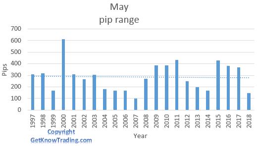 EUR/GBP  analysis - May pip range