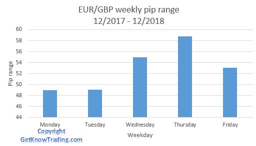EUR/GBP analysis - weekly pip range
