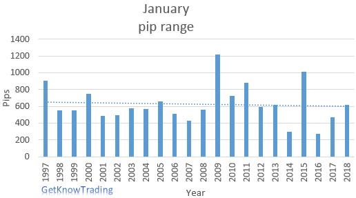 EUR/USD analysis - January pip range