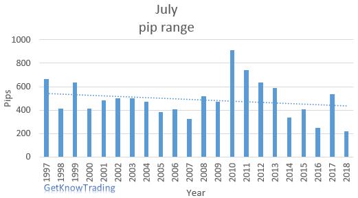 EUR/USD analysis - July pip range