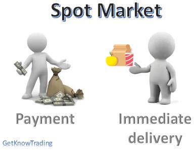 Forex Spot Market Exchange