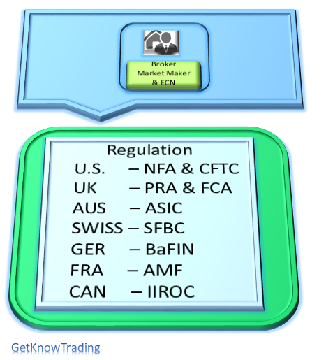 Forex broker regulation agency