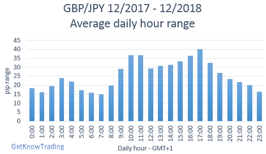 GBP/JPY analysis - daily pip range