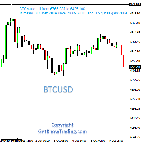 BTCUSD currency pair