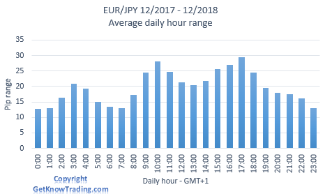 EUR/JPY analysis - daily pip range