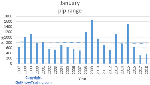 EUR/JPY analysis - January pip range