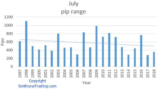 EUR/JPY analysis - July pip range