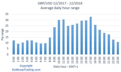GBP/USD analysis - daily pip range