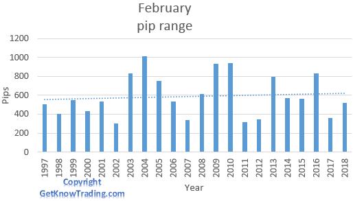 GBP/USD analysis - February pip range