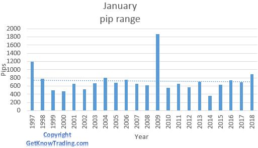 GBP/USD analysis - January pip range
