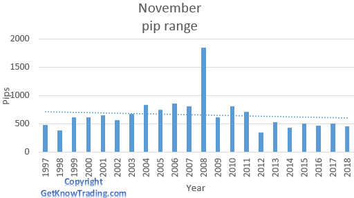 GBP/USD analysis - November pip range