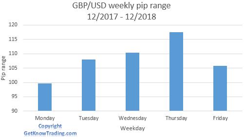 GBP/USD analysis - weekly pip range