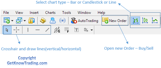 Metatrader 4  - Main Toolbar