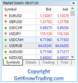 Metatrader 4  - Market Watch Symbols