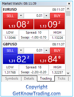 Metatrader 4  - Market Watch Trading