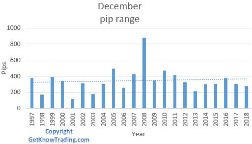 NZD/USD analysis - December pip range
