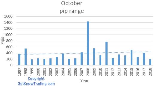 NZD/USD analysis - October pip range