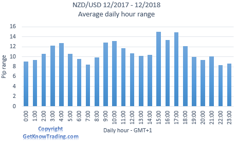 NZD/USD analysis - daily pip range