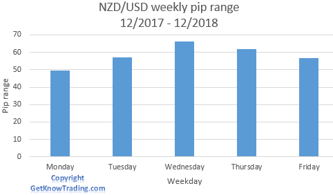 NZD/USD analysis - weekly pip range