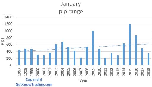 USD/CAD analysis - January pip range