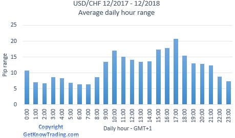 USD/CHF analysis - daily pip range
