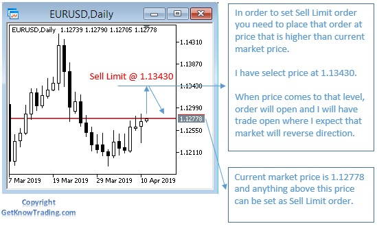 Sell-Limit-Order-Explanation