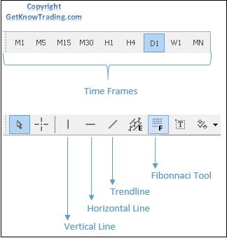 Setup Metatrader 4 Chart - Chart Line Tools