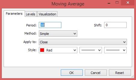 Setup Metatrader 4 Chart - Moving Average Line Characteristics