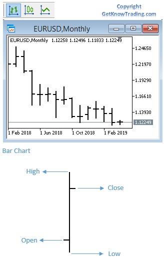 Setup Metatrader 4 Chart - Bar Chart