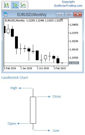 Setup Metatrader 4 Chart - Candlestick Chart