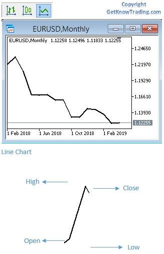 Setup Metatrader 4 Chart - Line Chart