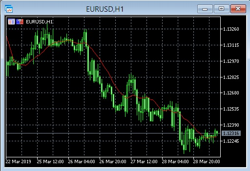 Setup Metatrader 4 Chart - Chart EUR/USD
