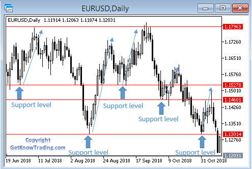 How to draw support level - price bouncing