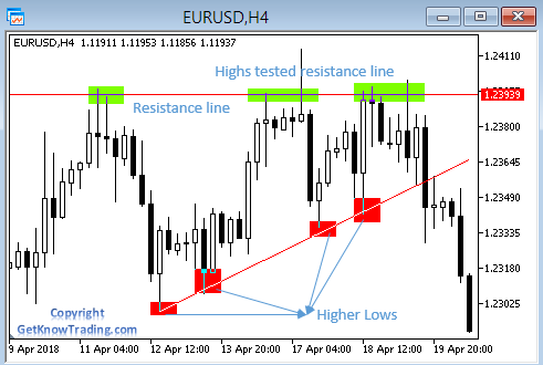 Resistance - higher lows