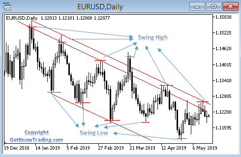 Swing high and low with double trend line
